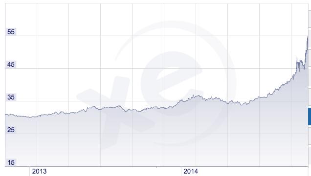Exchange Rate Ruble