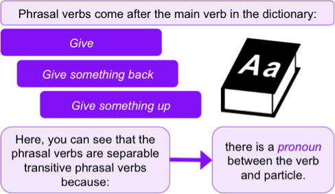 Phrasal Verbs in Dictionaries