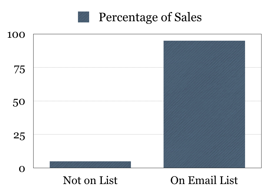 Sales through email marketing